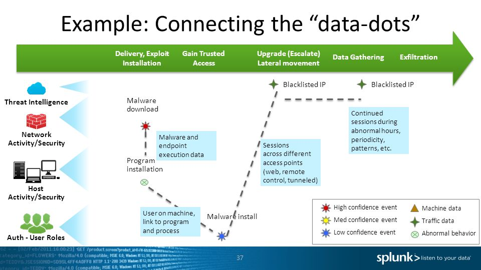 Example: Connecting the data-dots Machine data Traffic data Abnormal behavior High confidence event Med confidence event Low confidence event Malware download Program installation Blacklisted IP Malware install Blacklisted IP Malware and endpoint execution data User on machine, link to program and process Sessions across different access points (web, remote control, tunneled) Continued sessions during abnormal hours, periodicity, patterns, etc.