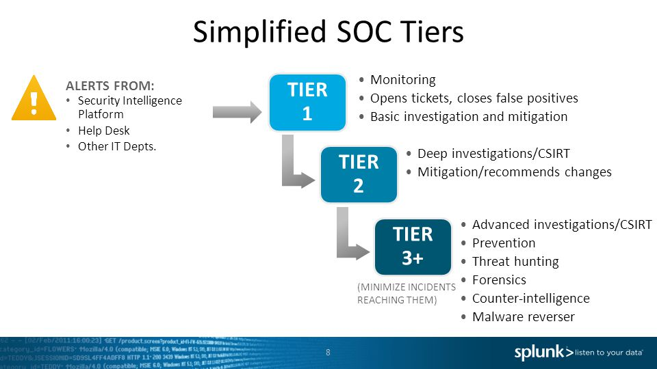 Simplified SOC Tiers TIER 1 Monitoring Opens tickets, closes false positives Basic investigation and mitigation TIER 2 Deep investigations/CSIRT Mitigation/recommends changes TIER 3+ Advanced investigations/CSIRT Prevention Threat hunting Forensics Counter-intelligence Malware reverser 8 (MINIMIZE INCIDENTS REACHING THEM) ALERTS FROM: Security Intelligence Platform Help Desk Other IT Depts.