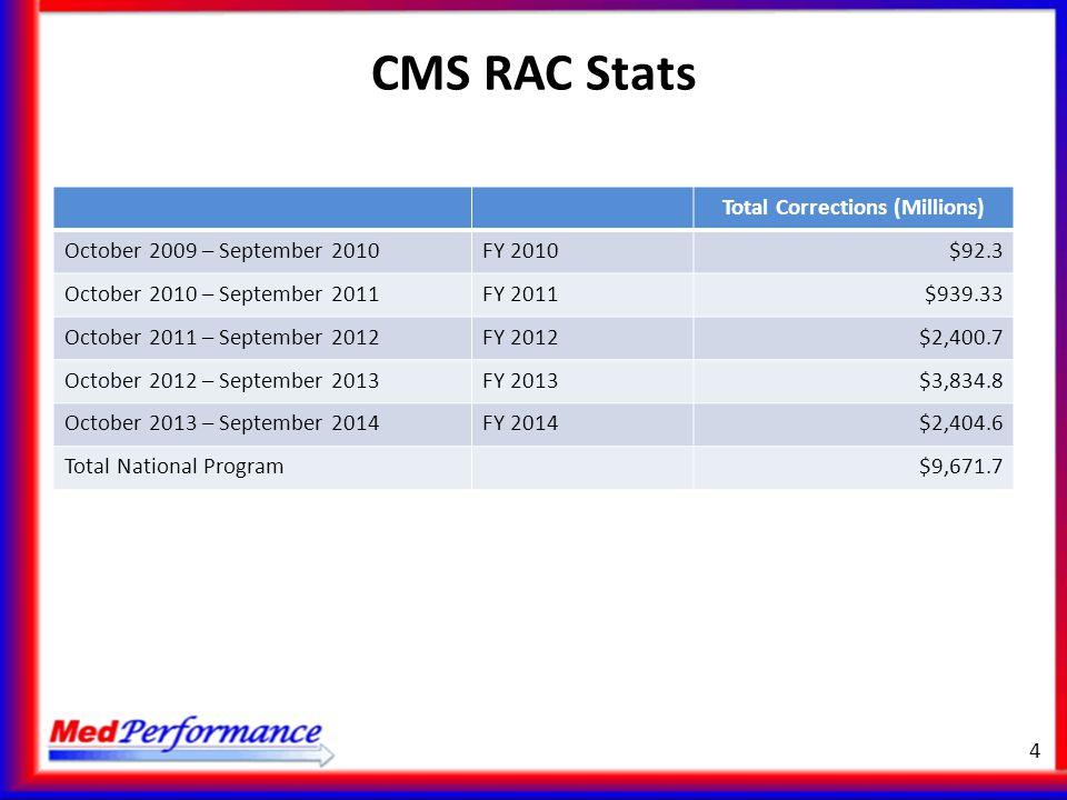 Total Corrections (Millions) October 2009 – September 2010FY 2010$92.3 October 2010 – September 2011FY 2011$939.33 October 2011 – September 2012FY 201