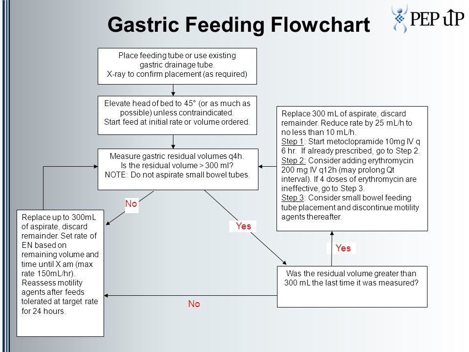 Gastric Feeding Flowchart No Place feeding tube or use existing gastric drainage tube. X-ray to confirm placement (as required) Elevate head of bed to