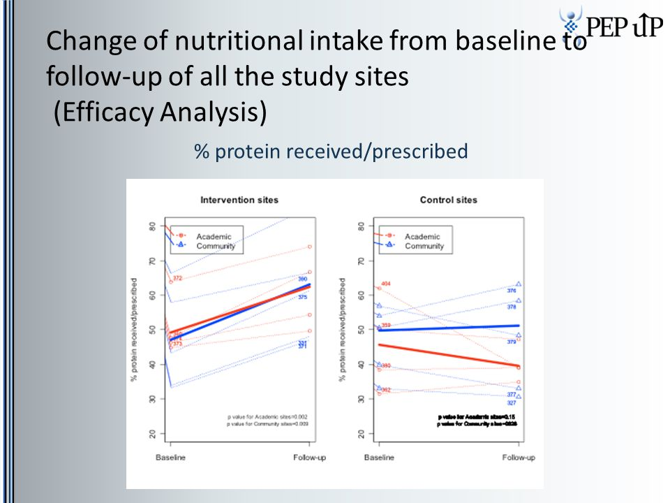 % protein received/prescribed Change of nutritional intake from baseline to follow-up of all the study sites (Efficacy Analysis)