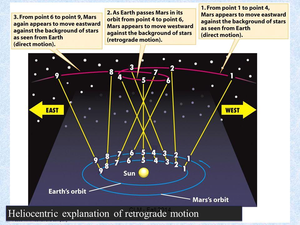 Heliocentric explanation of retrograde motion CLM - Fall 2014