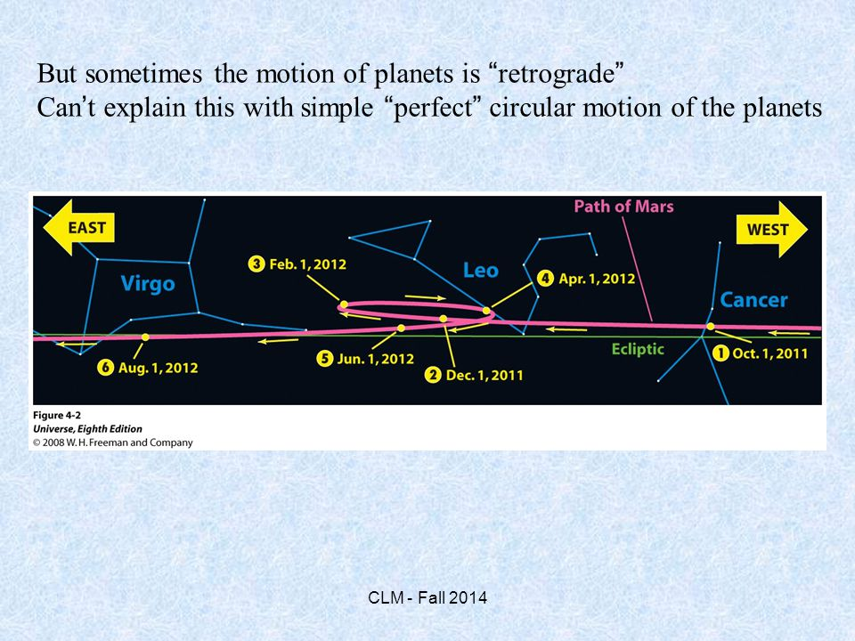 But sometimes the motion of planets is retrograde Can't explain this with simple perfect circular motion of the planets CLM - Fall 2014