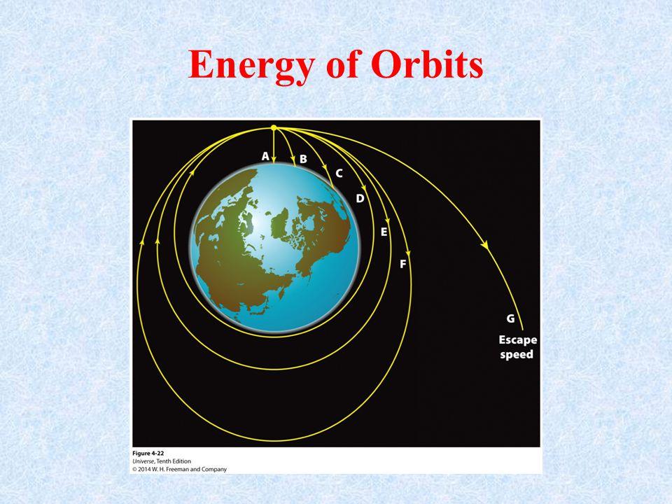 Energy of Orbits