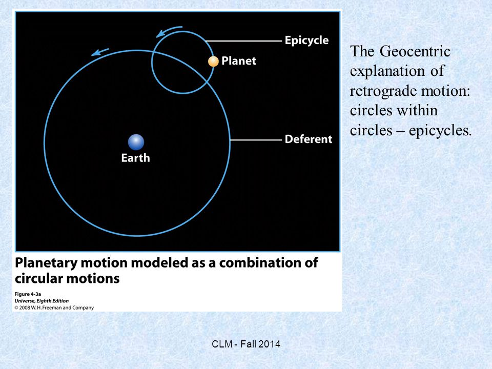 The Geocentric explanation of retrograde motion: circles within circles – epicycles.