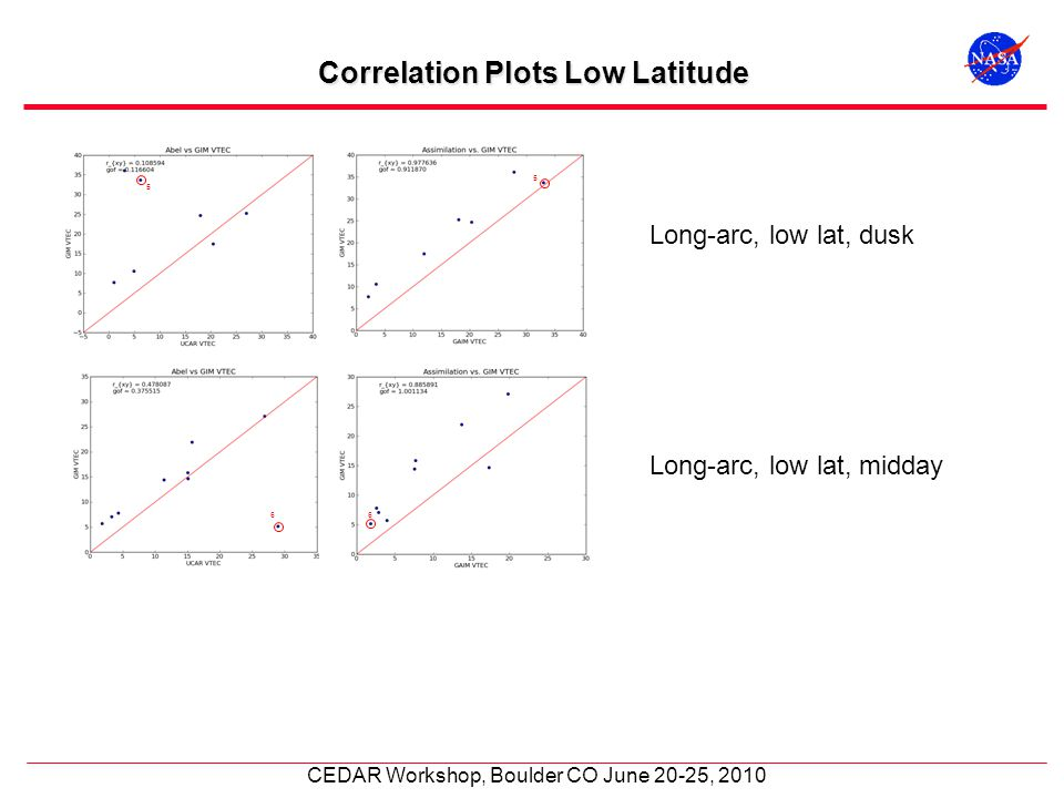 CEDAR Workshop, Boulder CO June 20-25, 2010 Correlation Plots Low Latitude Long-arc, low lat, dusk Long-arc, low lat, midday 66 5 5
