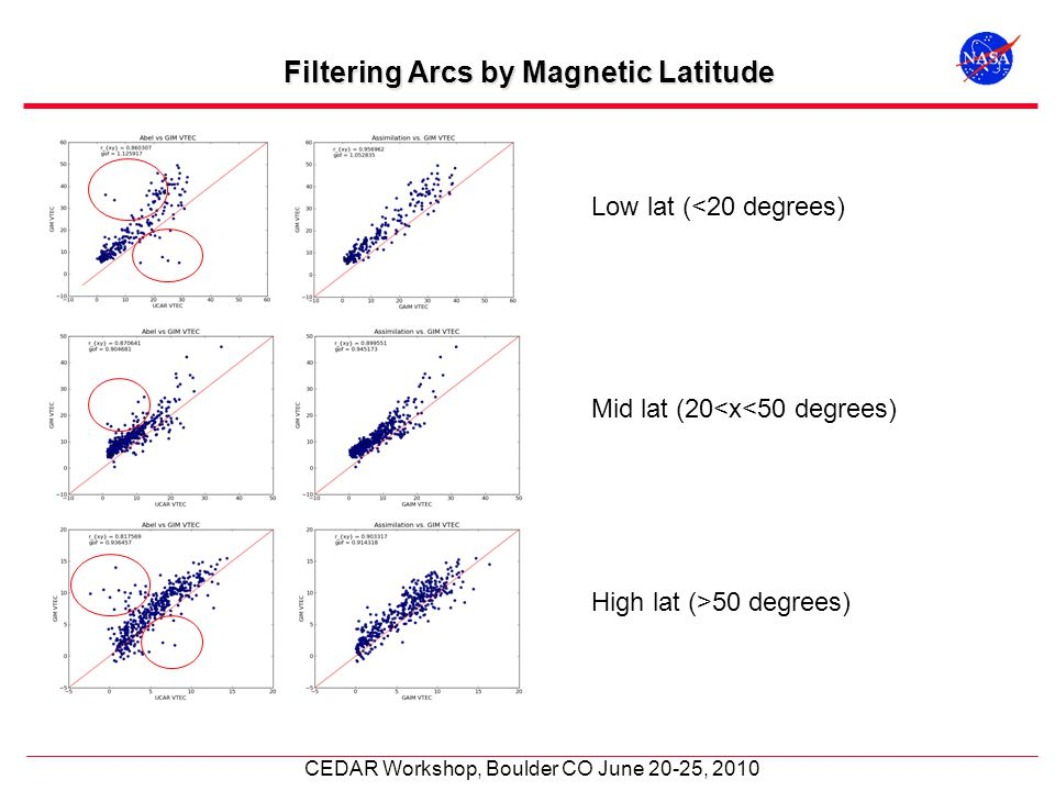 CEDAR Workshop, Boulder CO June 20-25, 2010 Filtering Arcs by Magnetic Latitude Low lat (<20 degrees) Mid lat (20<x<50 degrees) High lat (>50 degrees)