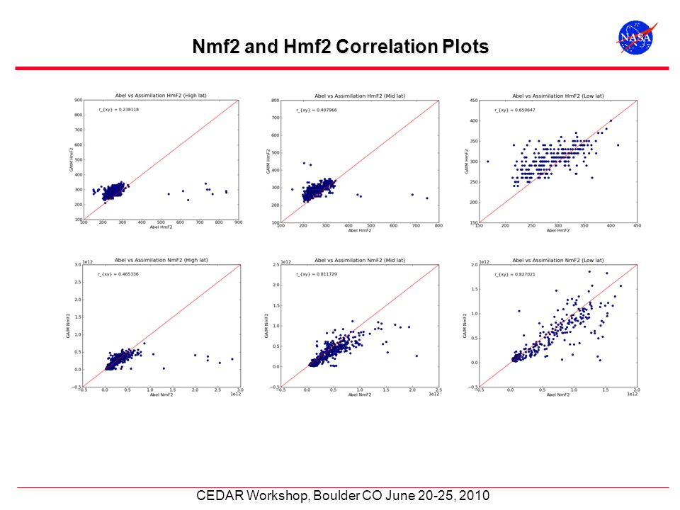 CEDAR Workshop, Boulder CO June 20-25, 2010 Nmf2 and Hmf2 Correlation Plots