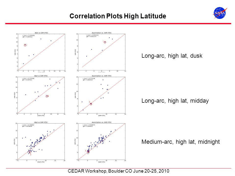 CEDAR Workshop, Boulder CO June 20-25, 2010 Correlation Plots High Latitude Long-arc, high lat, dusk Long-arc, high lat, midday Medium-arc, high lat,