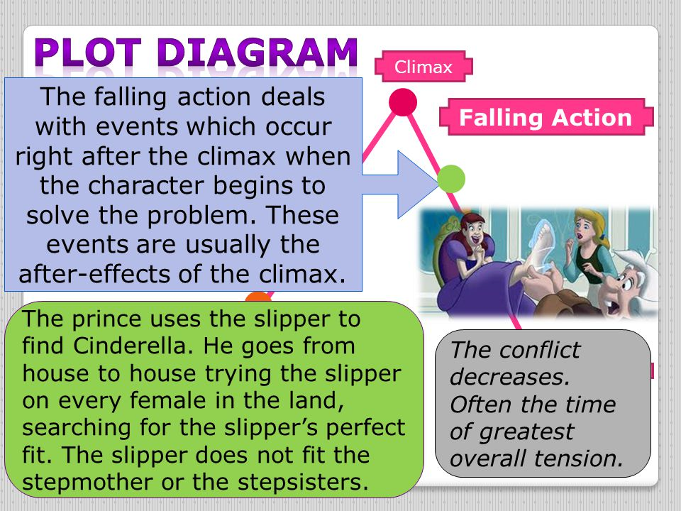 Climax Falling Action Resolution Exposition Rising Action Narrative Hook The falling action deals with events which occur right after the climax when
