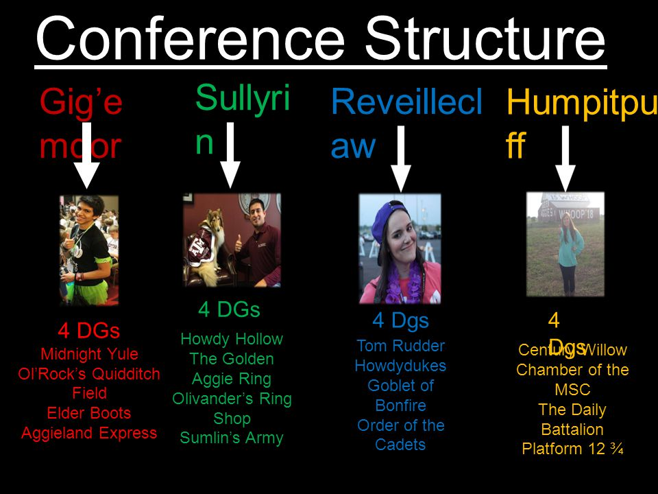 Humpitpu ff Gig'e mdor Sullyri n Reveillecl aw Conference Structure 4 DGs Midnight Yule Ol'Rock's Quidditch Field Elder Boots Aggieland Express 4 DGs Howdy Hollow The Golden Aggie Ring Olivander's Ring Shop Sumlin's Army Tom Rudder Howdydukes Goblet of Bonfire Order of the Cadets 4 Dgs Century Willow Chamber of the MSC The Daily Battalion Platform 12 ¾ 4 Dgs