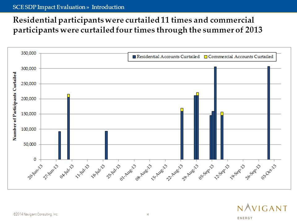 4 ©2014 Navigant Consulting, Inc. Residential participants were curtailed 11 times and commercial participants were curtailed four times through the s
