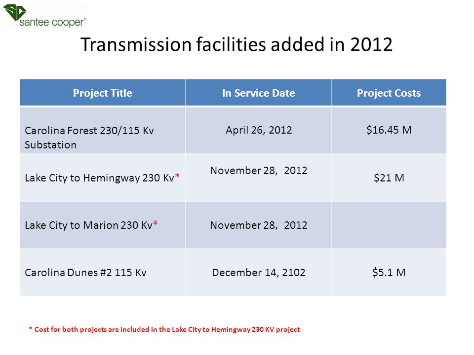 Transmission facilities added in 2012 Project TitleIn Service DateProject Costs Carolina Forest 230/115 Kv Substation April 26, 2012$16.45 M Lake City to Hemingway 230 Kv* November 28, 2012 $21 M Lake City to Marion 230 Kv*November 28, 2012 Carolina Dunes #2 115 KvDecember 14, 2102$5.1 M * Cost for both projects are included in the Lake City to Hemingway 230 KV project
