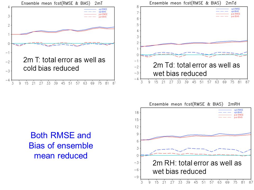 Both RMSE and Bias of ensemble mean reduced 12 2m RH: total error as well as wet bias reduced 2m Td: total error as well as wet bias reduced 2m T: tot