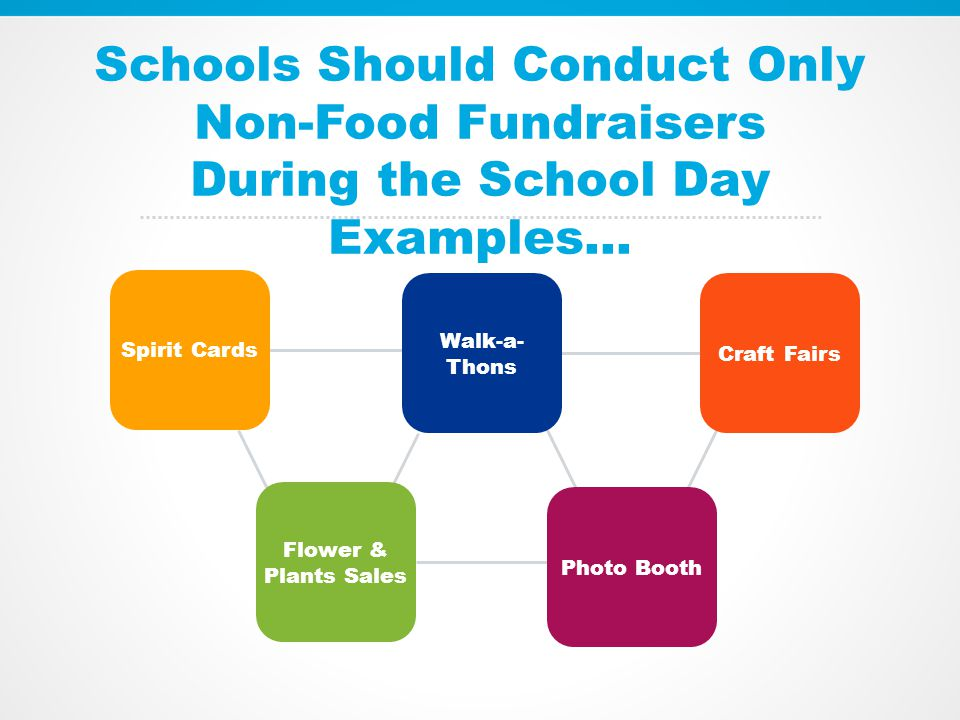 Schools Should Conduct Only Non-Food Fundraisers During the School Day Examples… Spirit Cards Flower & Plants Sales Photo Booth Walk-a- Thons Craft Fairs