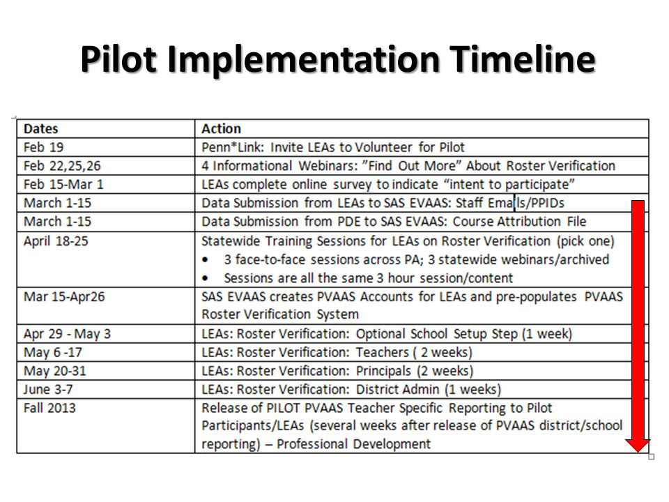 Pilot Implementation Timeline