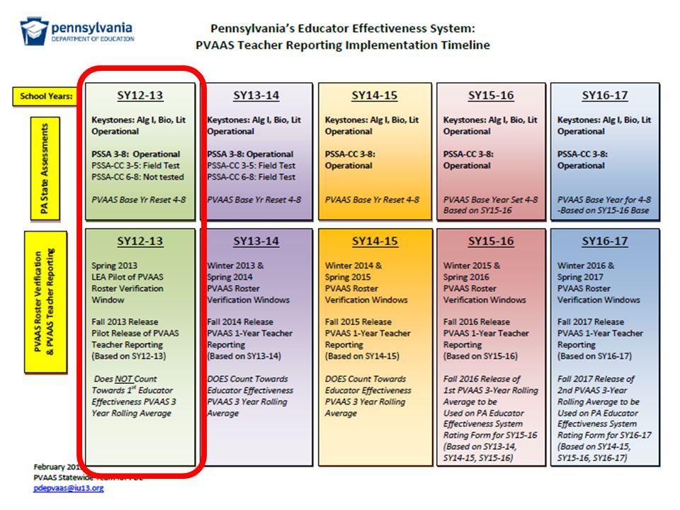 Understanding PVAAS District/School Reporting to Teacher Reporting District/School Value-Added  Teacher Value-Added District/School Performance Diagnostic Report  Diagnostic Report