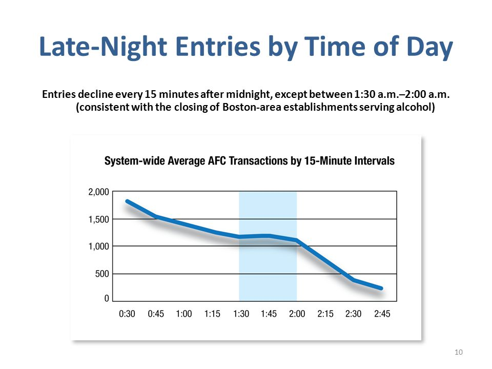 Late-Night Entries by Time of Day Entries decline every 15 minutes after midnight, except between 1:30 a.m.–2:00 a.m.