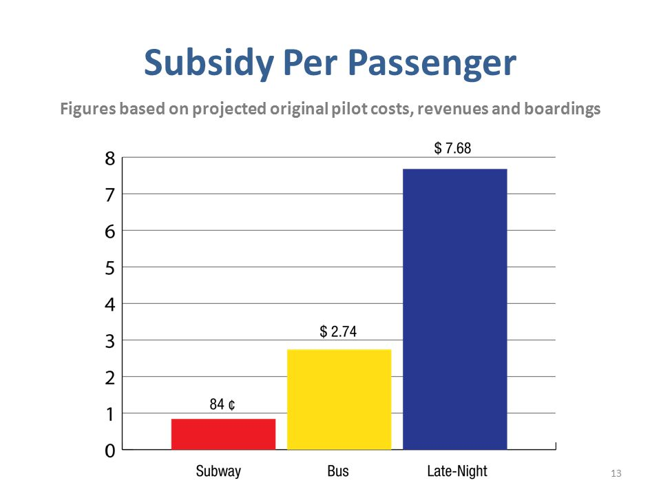 Subsidy Per Passenger 13 Figures based on projected original pilot costs, revenues and boardings