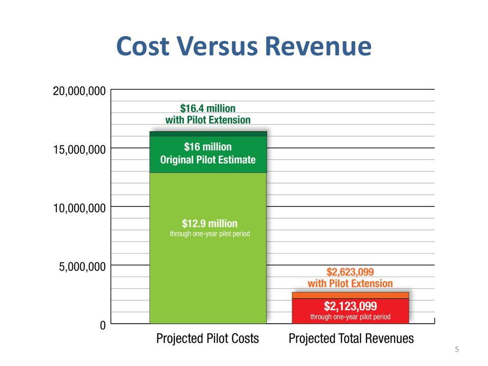 Cost Versus Revenue 5