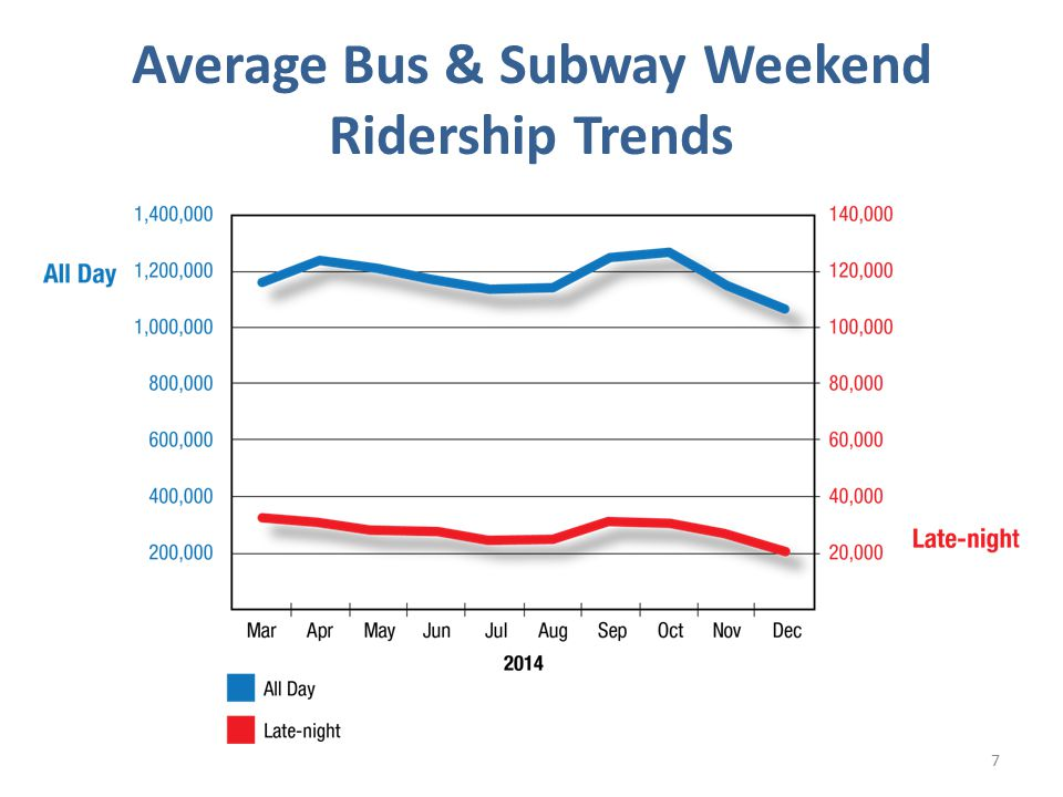 Late-Night Ridership By Service Mode 8