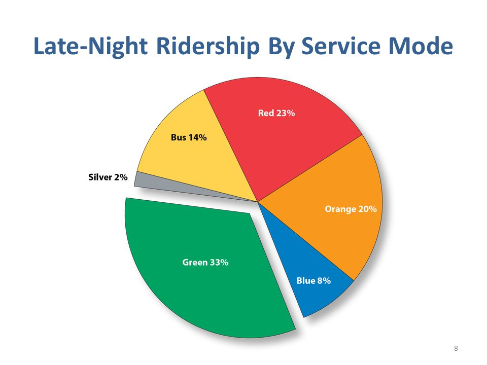 Options Eliminate late-night service at the end of the extended pilot Continue but with service changes Charge a late-night fare or fare supplement Increase revenue from sponsorships Other options.