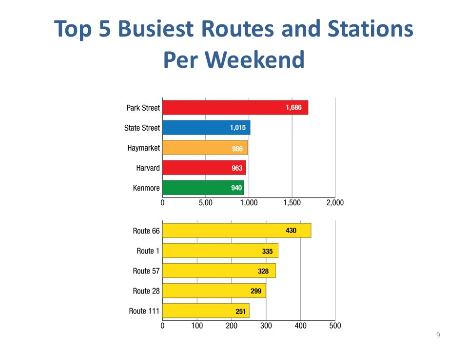 Top 5 Busiest Routes and Stations Per Weekend 9
