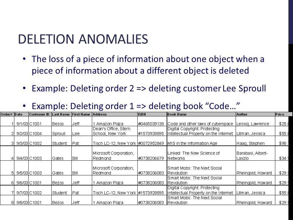 DELETION ANOMALIES The loss of a piece of information about one object when a piece of information about a different object is deleted Example: Deleting order 2 => deleting customer Lee Sproull Example: Deleting order 1 => deleting book Code…