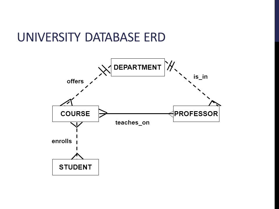 UNIVERSITY DATABASE ERD DEPARTMENT PROFESSOR STUDENT COURSE is_in enrolls teaches_on offers