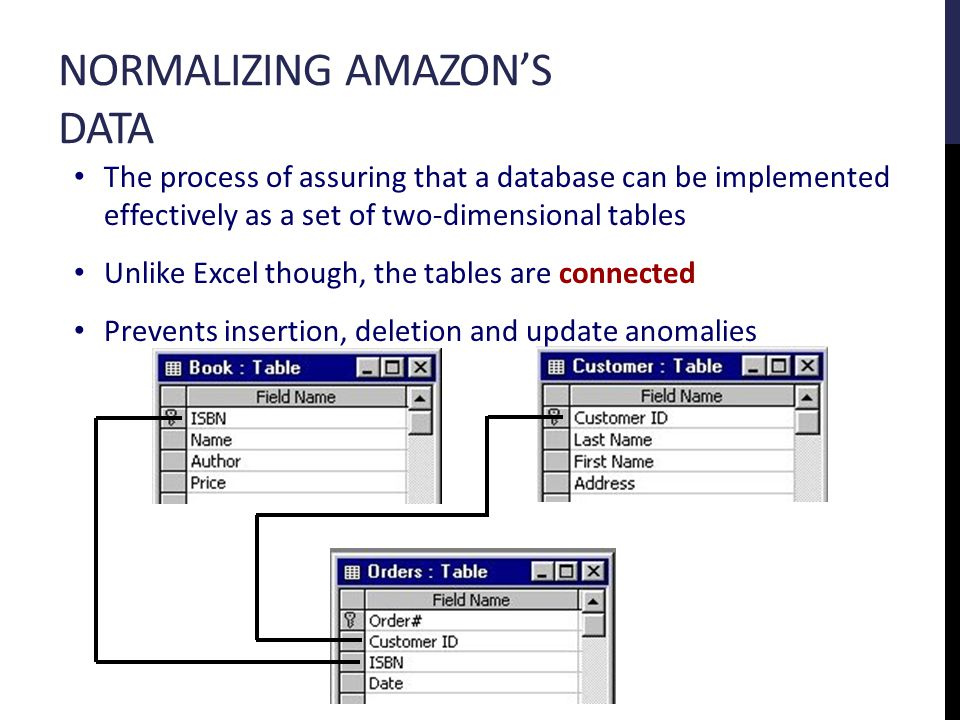 NORMALIZING AMAZON'S DATA The process of assuring that a database can be implemented effectively as a set of two-dimensional tables Unlike Excel though, the tables are connected Prevents insertion, deletion and update anomalies