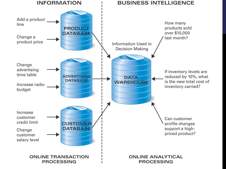 RELATIONAL DATABASES Store data (insert) Retrieve data (query) Software applications Operations Analyze data (reporting capabilities)