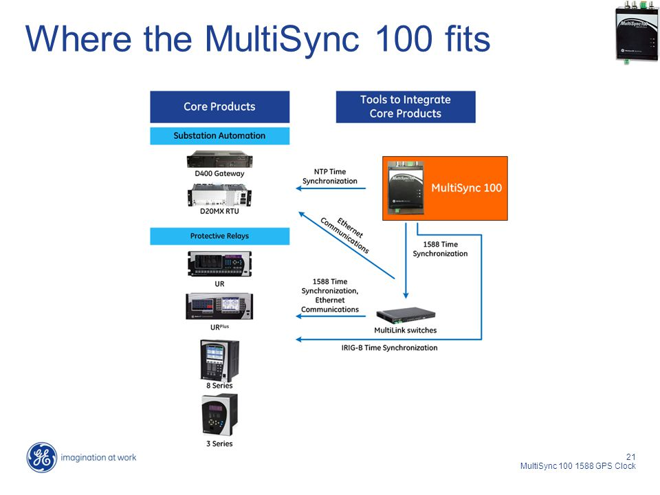21 MultiSync 100 1588 GPS Clock Where the MultiSync 100 fits