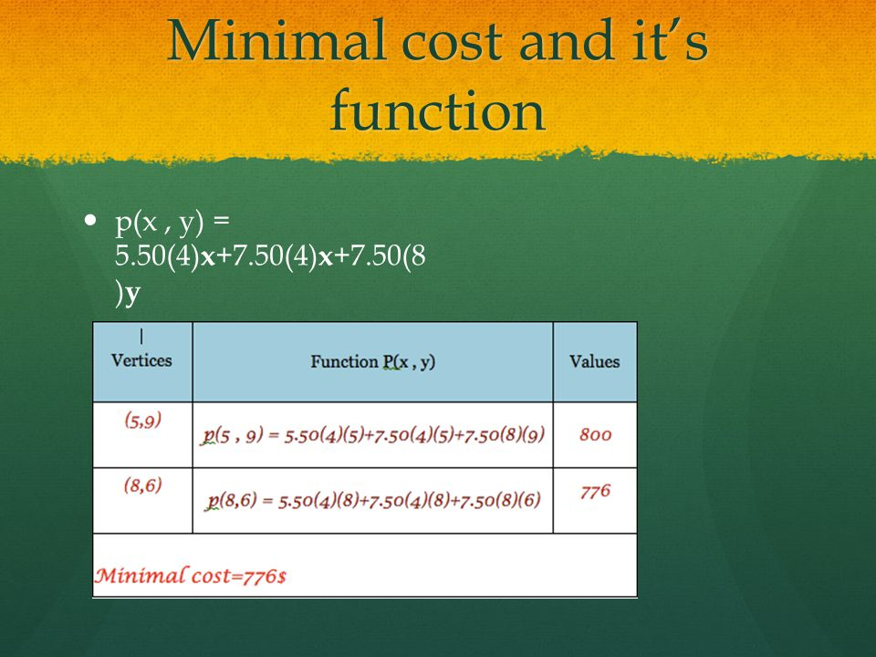 Minimal cost and it's function p(x, y) = 5.50(4) x +7.50(4) x +7.50(8 ) y