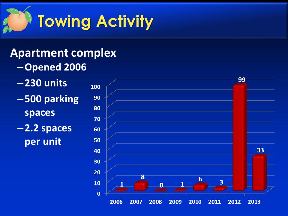 Towing Activity Apartment complex – Opened 2006 – 230 units – 500 parking spaces – 2.2 spaces per unit