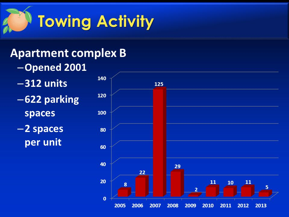 Towing Activity Apartment complex B – Opened 2001 – 312 units – 622 parking spaces – 2 spaces per unit