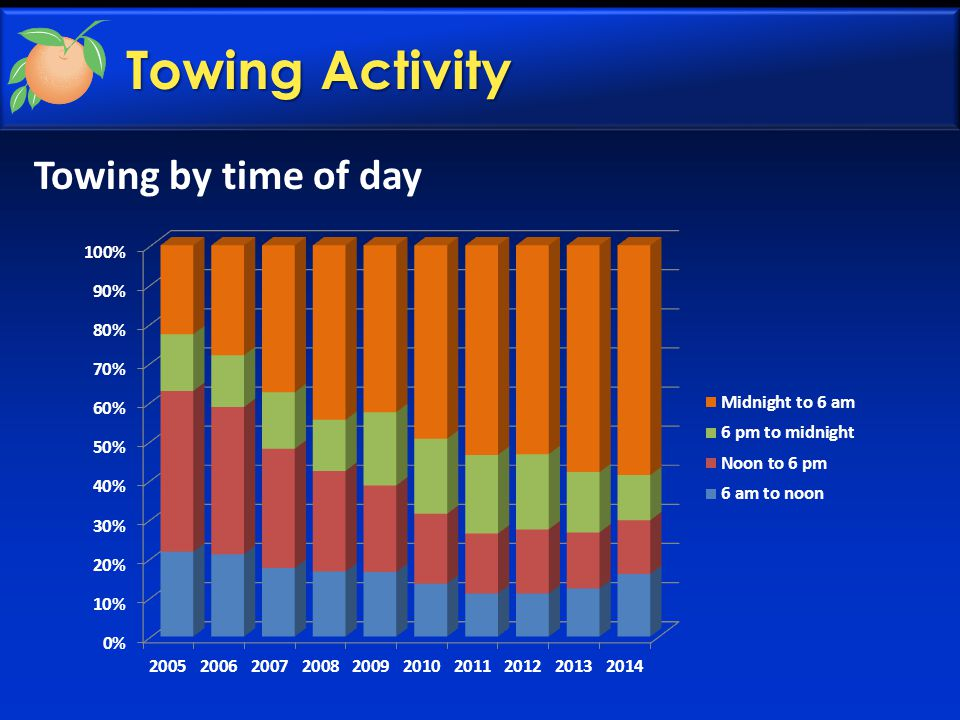 Towing Activity Towing by time of day