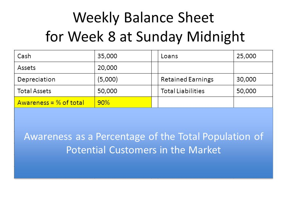 Weekly Balance Sheet for Week 8 at Sunday Midnight Cash35,000Loans25,000 Assets20,000 Depreciation(5,000)Retained Earnings30,000 Total Assets50,000Tot