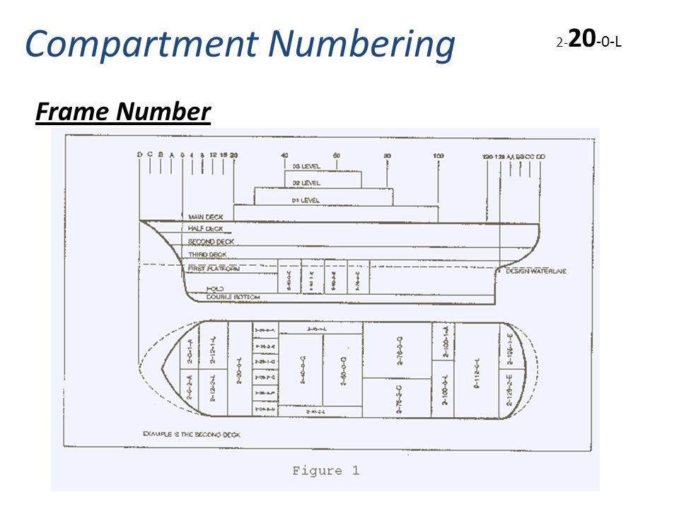Frame Number Compartment Numbering 2- 20 -0-L