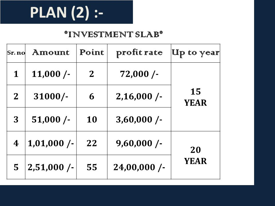 PLAN (1) :- (999/-) Rs. Login (5000/-) Rs. Top up Benefit up to (10,000/-) After 3.5 years