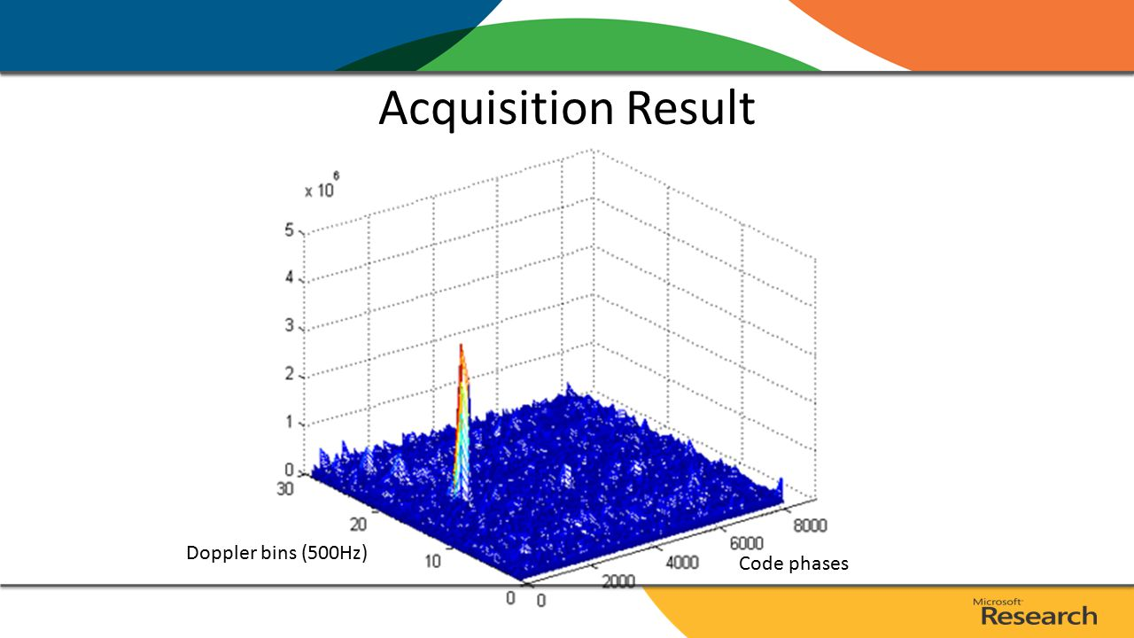 Acquisition Result Doppler bins (500Hz) Code phases