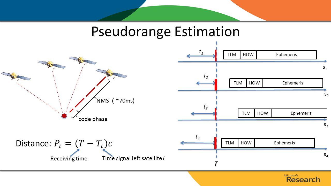 Pseudorange Estimation  code phase NMS ( ~70ms) TLMHOWEphemeris TLMHOWEphemeris TLMHOWEphemeris s1s1 s2s2 s3s3 t1t1 t2t2 t3t3 TLMHOWEphemeris s4s4 t4t4 T Receiving time Time signal left satellite i
