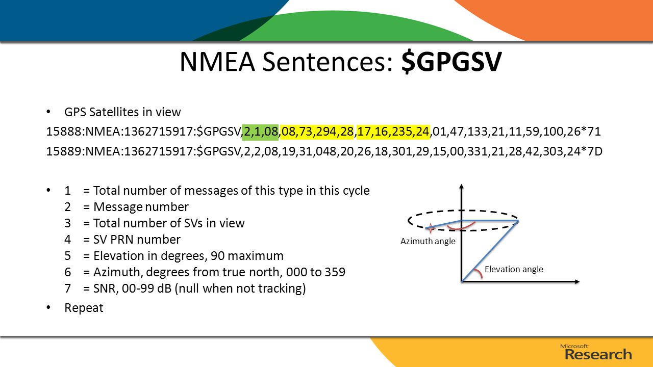 NMEA Sentences: $GPGSV GPS Satellites in view 15888:NMEA:1362715917:$GPGSV,2,1,08,08,73,294,28,17,16,235,24,01,47,133,21,11,59,100,26*71 15889:NMEA:1362715917:$GPGSV,2,2,08,19,31,048,20,26,18,301,29,15,00,331,21,28,42,303,24*7D 1 = Total number of messages of this type in this cycle 2 = Message number 3 = Total number of SVs in view 4 = SV PRN number 5 = Elevation in degrees, 90 maximum 6 = Azimuth, degrees from true north, 000 to 359 7 = SNR, 00-99 dB (null when not tracking) Repeat Elevation angle Azimuth angle