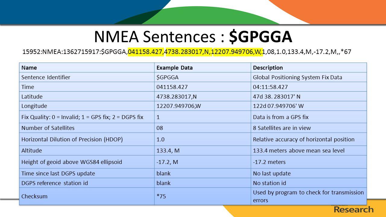 NMEA Sentences : $GPGGA 15952:NMEA:1362715917:$GPGGA,041158.427,4738.283017,N,12207.949706,W,1,08,1.0,133.4,M,-17.2,M,,*67