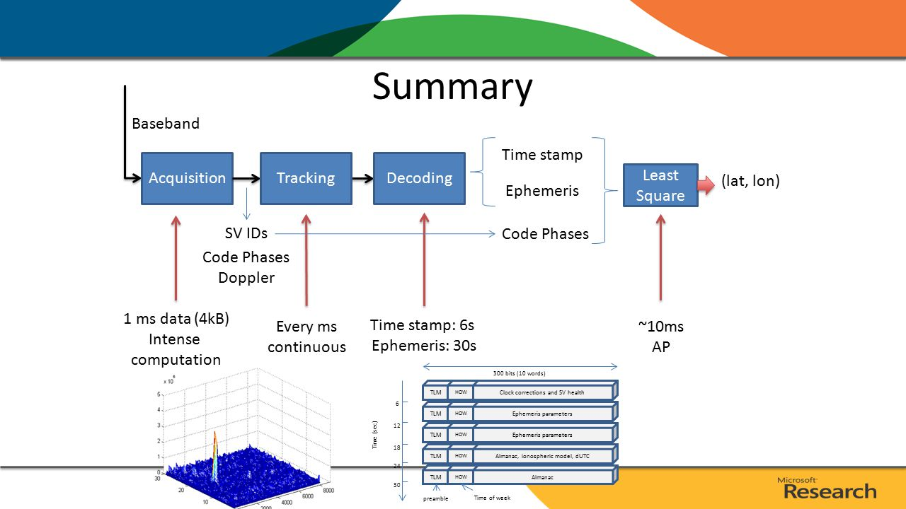 Summary Acquisition SV IDs Baseband Code Phases Doppler Tracking Every ms continuous 1 ms data (4kB) Intense computation Decoding Ephemeris Time stamp Time stamp: 6s Ephemeris: 30s TLM HOW Clock corrections and SV health TLM HOW Ephemeris parameters TLM HOW Almanac TLM HOW Almanac, ionospheric model, dUTC TLM HOW Ephemeris parameters 6 12 18 24 30 Time (sec) 300 bits (10 words) preamble Time of week Code Phases Least Square (lat, lon) ~10ms AP