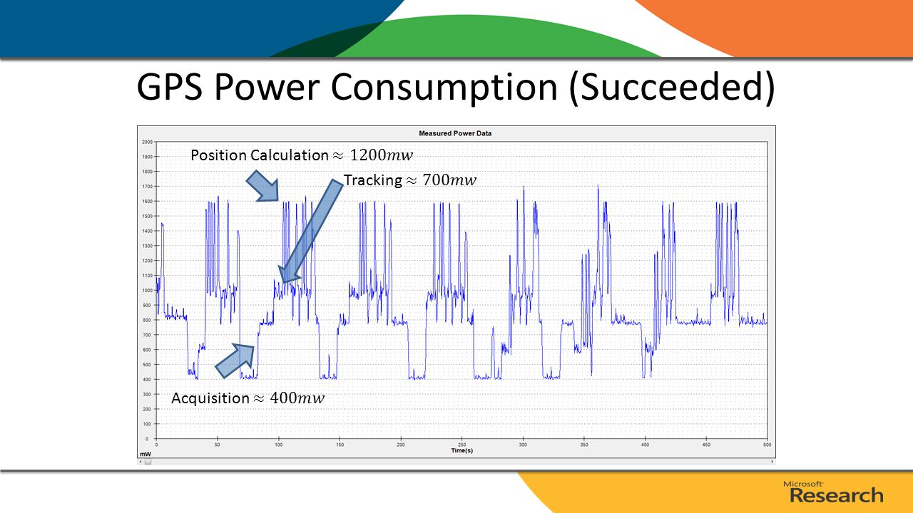 GPS Power Consumption (Succeeded)