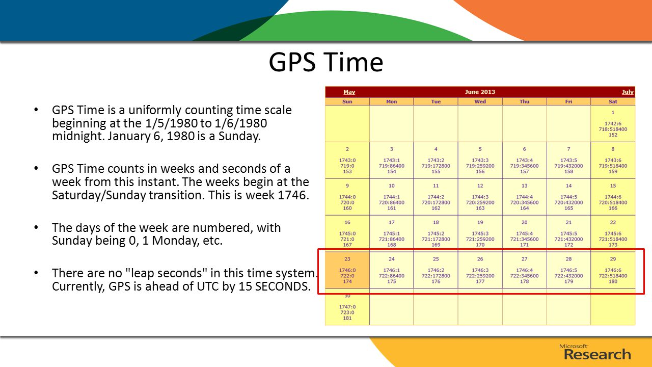 GPS Time GPS Time is a uniformly counting time scale beginning at the 1/5/1980 to 1/6/1980 midnight. January 6, 1980 is a Sunday. GPS Time counts in w