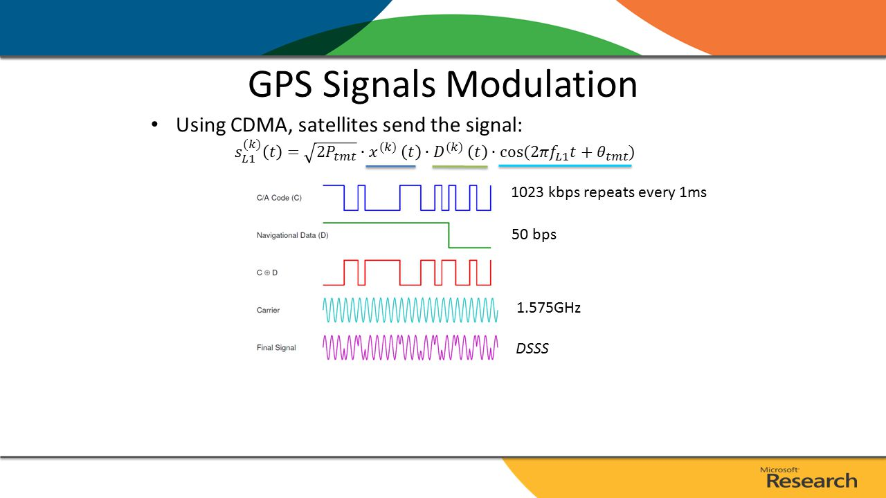 GPS Signals Modulation 1.575GHz 50 bps 1023 kbps repeats every 1ms DSSS