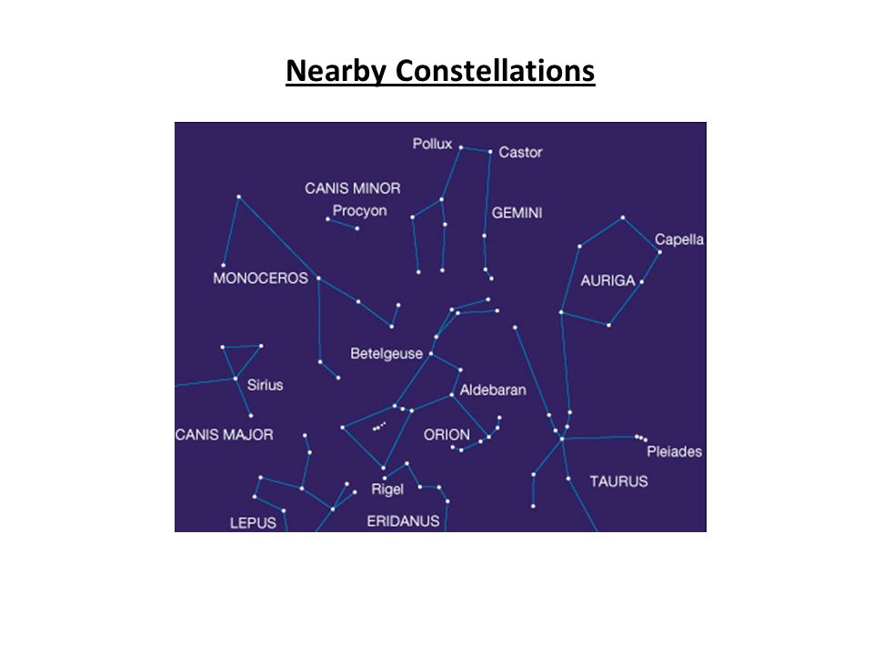 (2-D Constellations , from Stars in 3-D !)