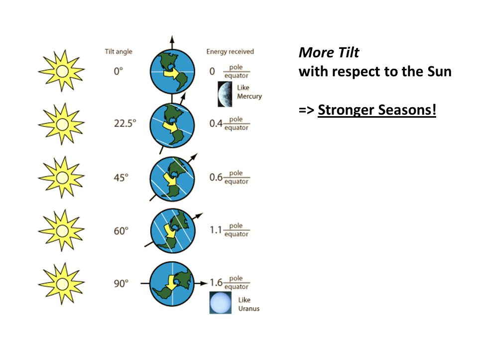 More Tilt with respect to the Sun => Stronger Seasons!