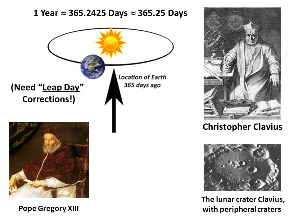 1 Year  365.2425 Days  365.25 Days Christopher Clavius Pope Gregory XIII The lunar crater Clavius, with peripheral craters (Need Leap Day Corrections!)
